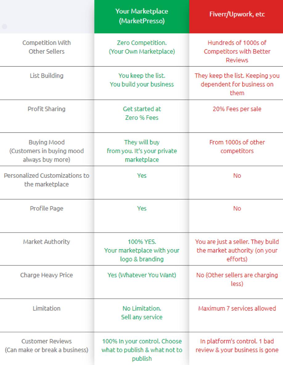 MarketPresso Review Price