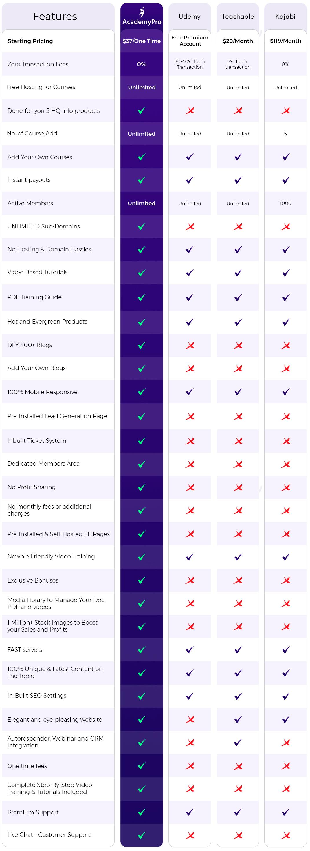 AcademyPro Comparion