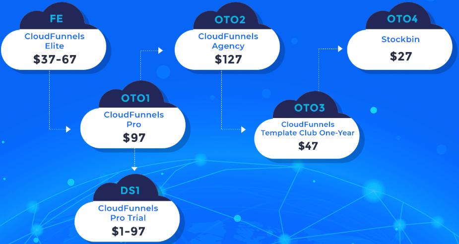 CloudFunnels Demo OTO