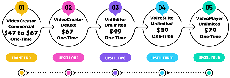 VideoCreator Upsells